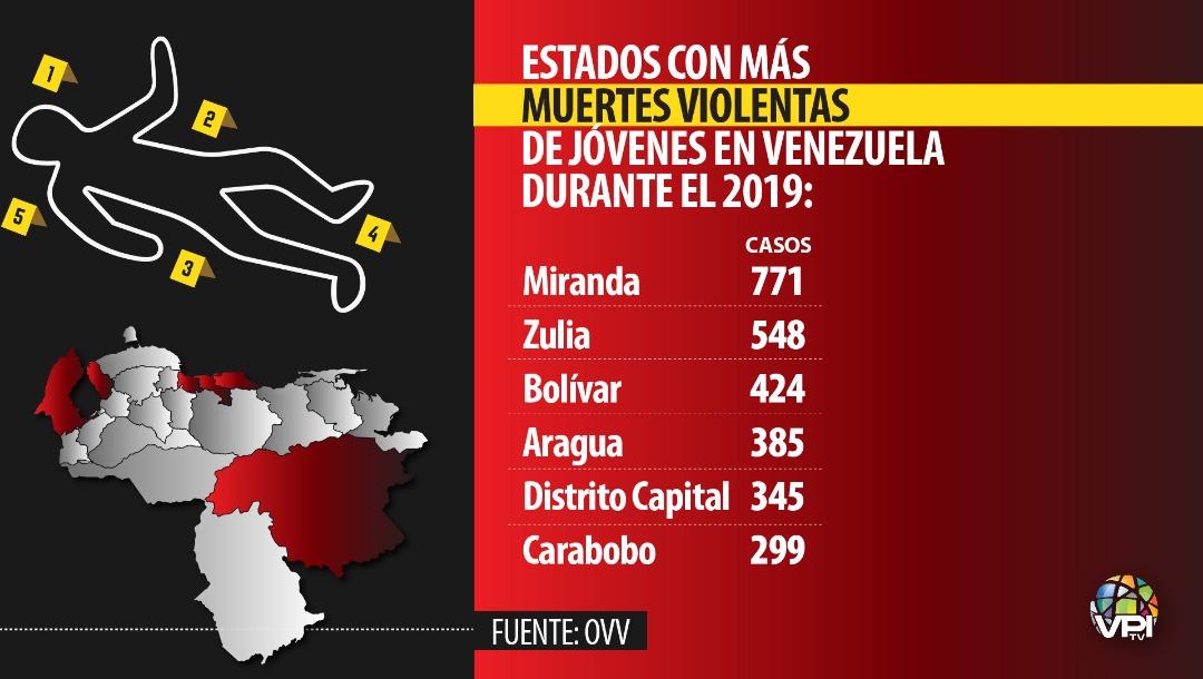Estados con más muertes violentas de jóvenes en Venezuela durante 2019. Imagen: VPItv