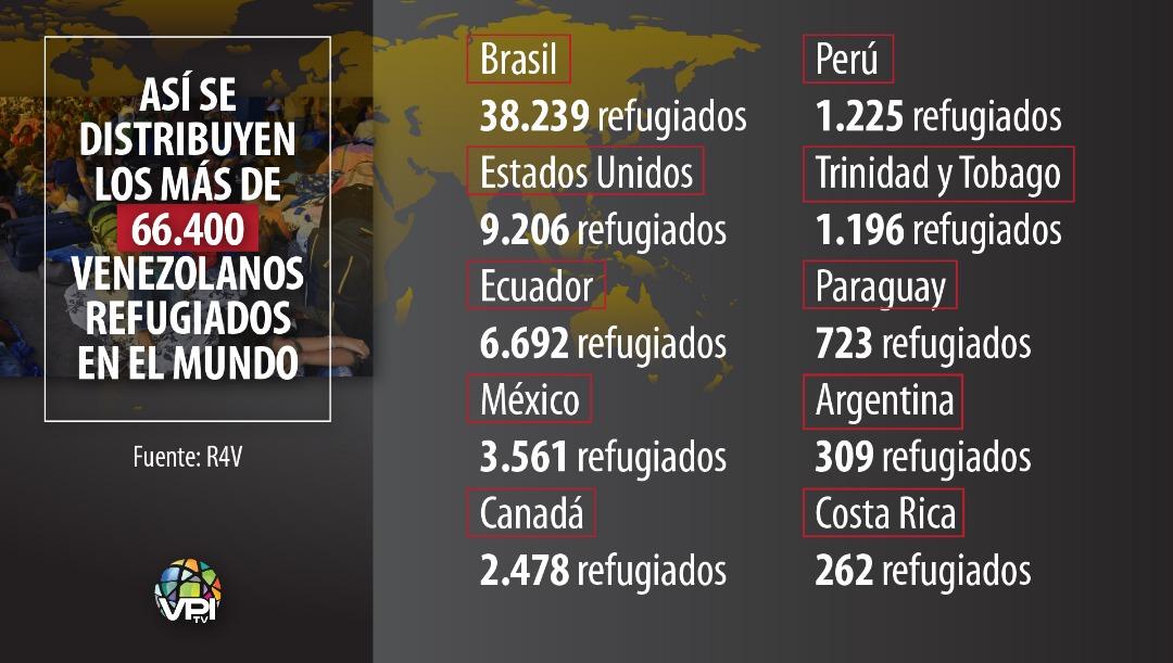 La distribución de los refugiados venezolanos en el mundo   Fuente: R4V   Foto: VPItv