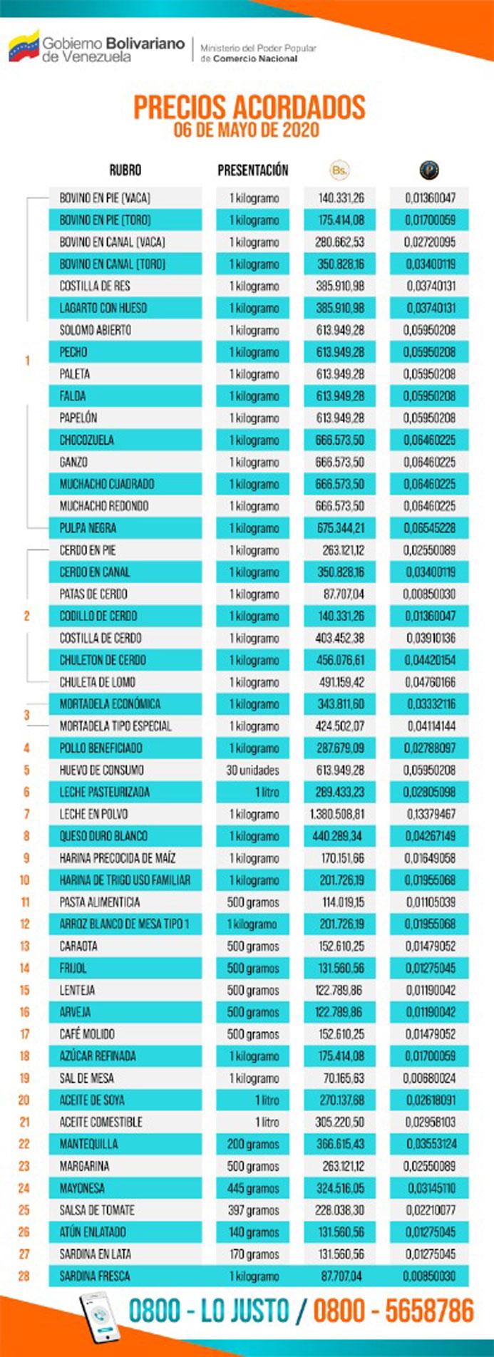 """Lista de """"precios acordados"""" publicada por administración de Nicolás Maduro 7/5/2020"""
