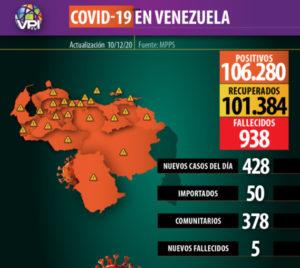 428 nuevos contagios se reportan en Venezuela