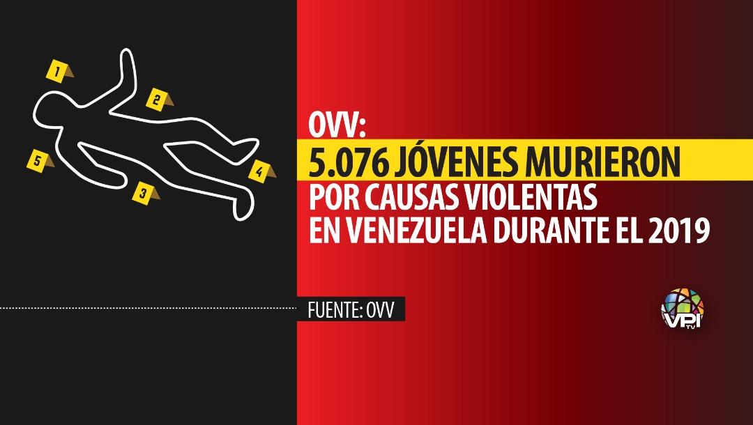 OVV: 5.076 jóvenes murieron por causas violentas en Venezuela durante el 2019. Foto: VPItv