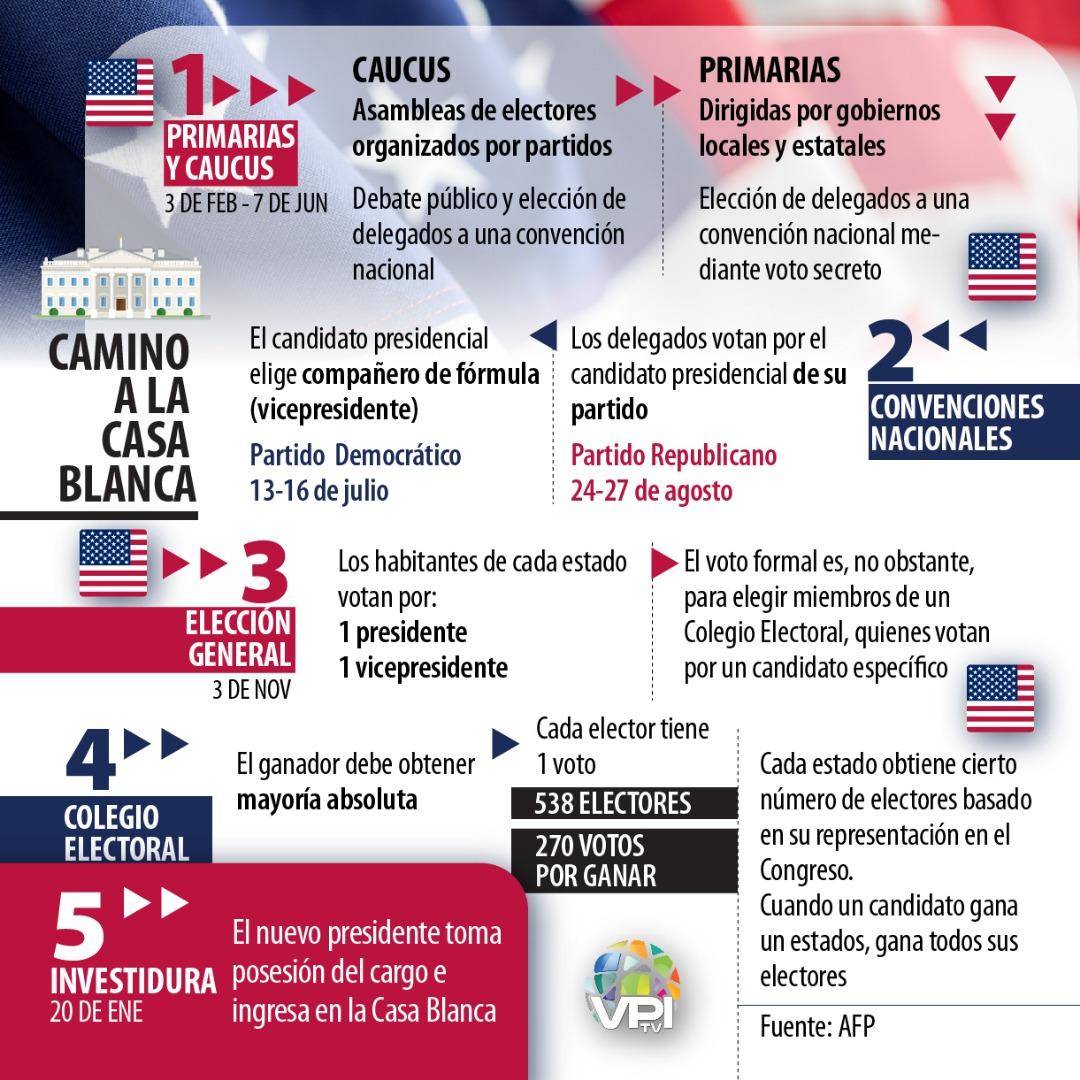 Elecciones Estados Unidos 2020 | Foto: VPItv