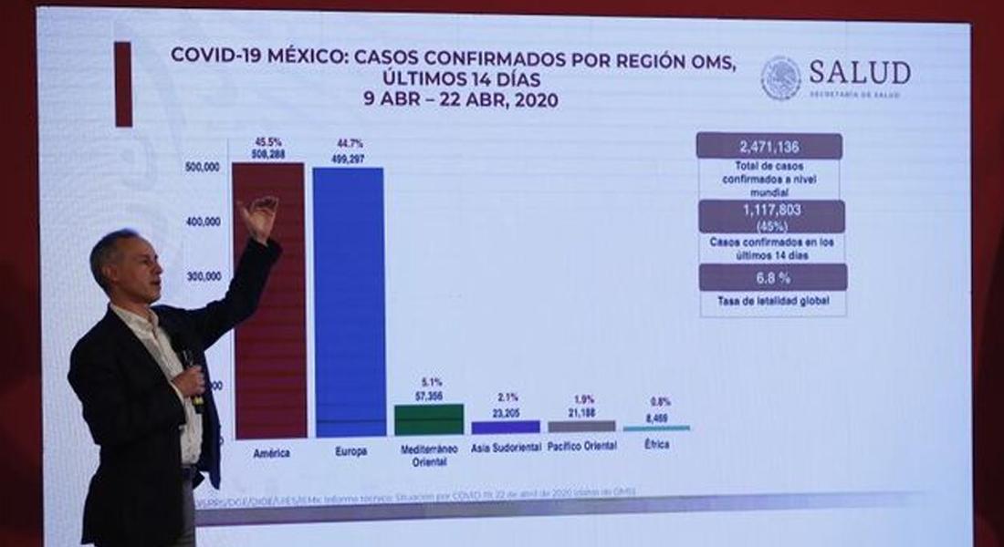 México superó los 10.000 casos confirmados de covid-19