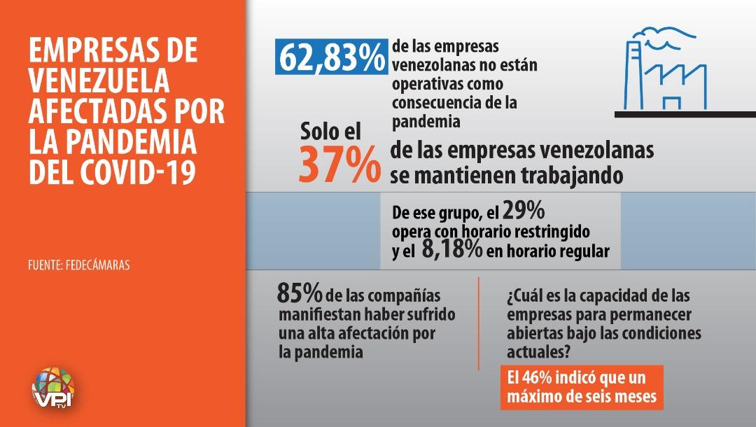 Fedecámaras: Solo el 37% de las empresas venezolanas se mantienen trabajando durante la pandemia