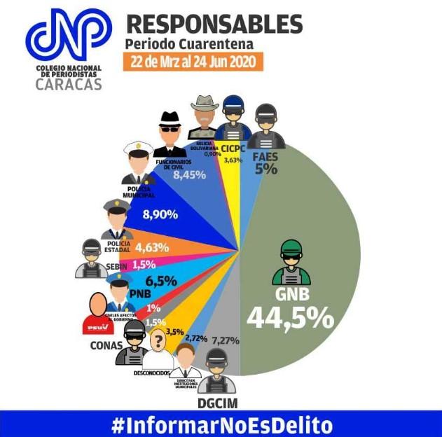 Porcentaje de efectivos de Seguridad del Estado que violan libertades de la prensa
