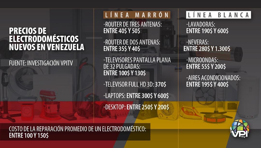 Electrodomésticos, una de las víctimas detrás de las fallas eléctricas en Venezuela