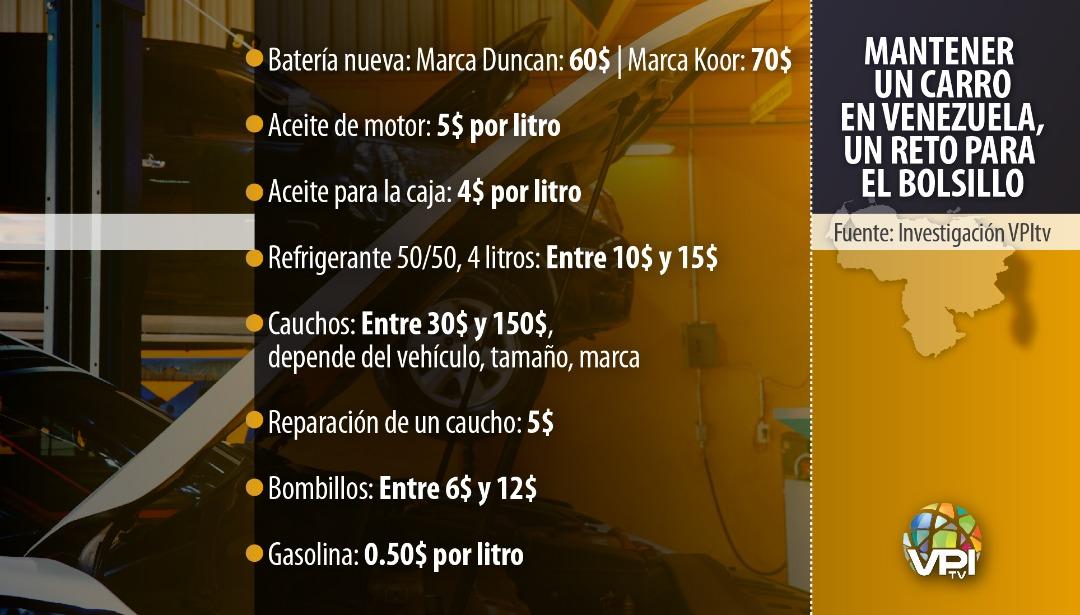 ¿Cuánto cuesta mantener un carro en Venezuela?