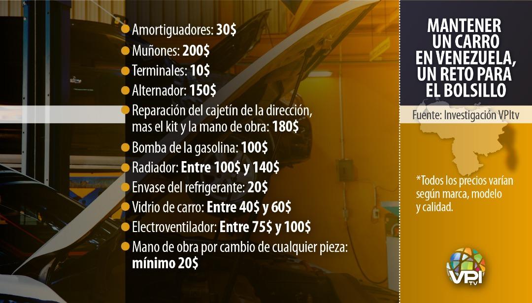 ¿Cuánto cuesta mantener un carro en Venezuela?   VPITV.COM