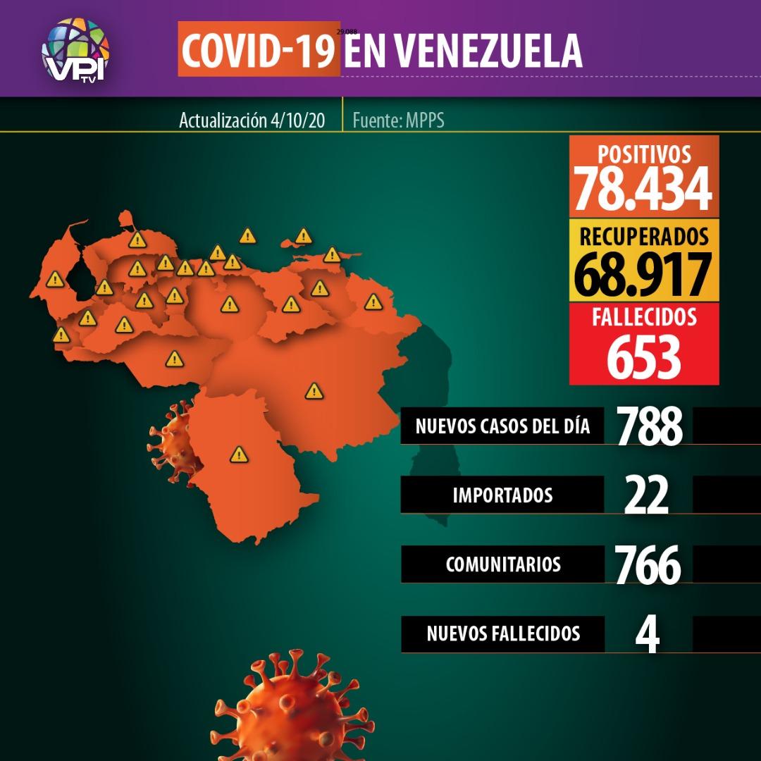 Venezuela-covid